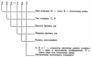 Спецификация окон и дверей ГОСТ