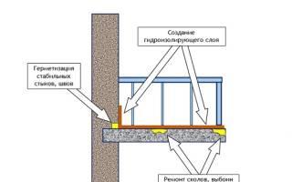 Гидроизоляция лоджии изнутри
